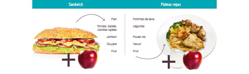 sandwich-equilibre-habitudes-alimentaires