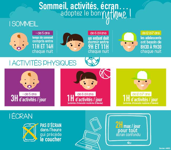 Infographie activités, sommeil enfants